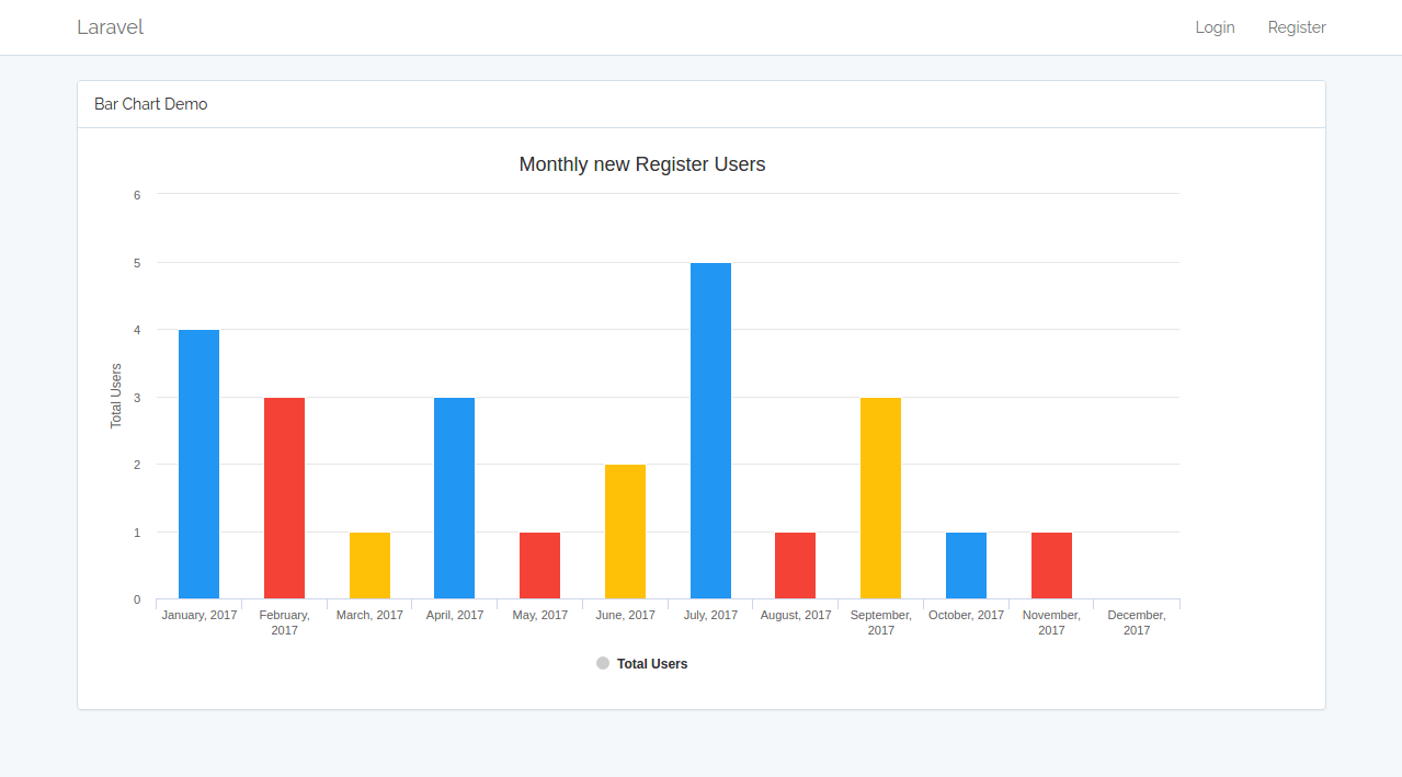Laravel 5 Chart example using Charts Package - Laravelcode